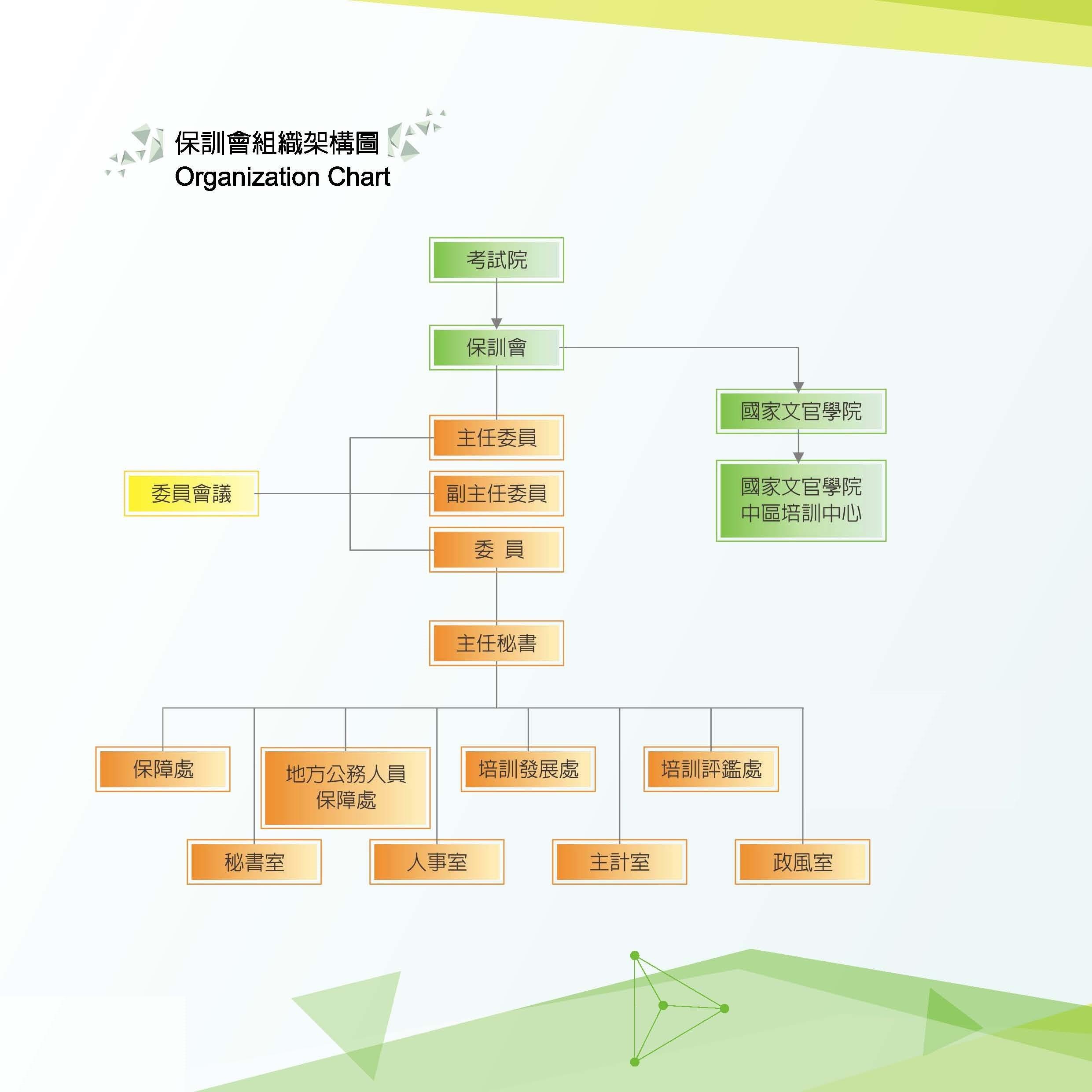保訓會組織價構圖