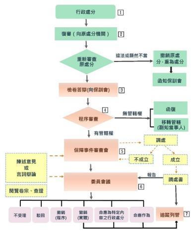 復審事件處理流程圖