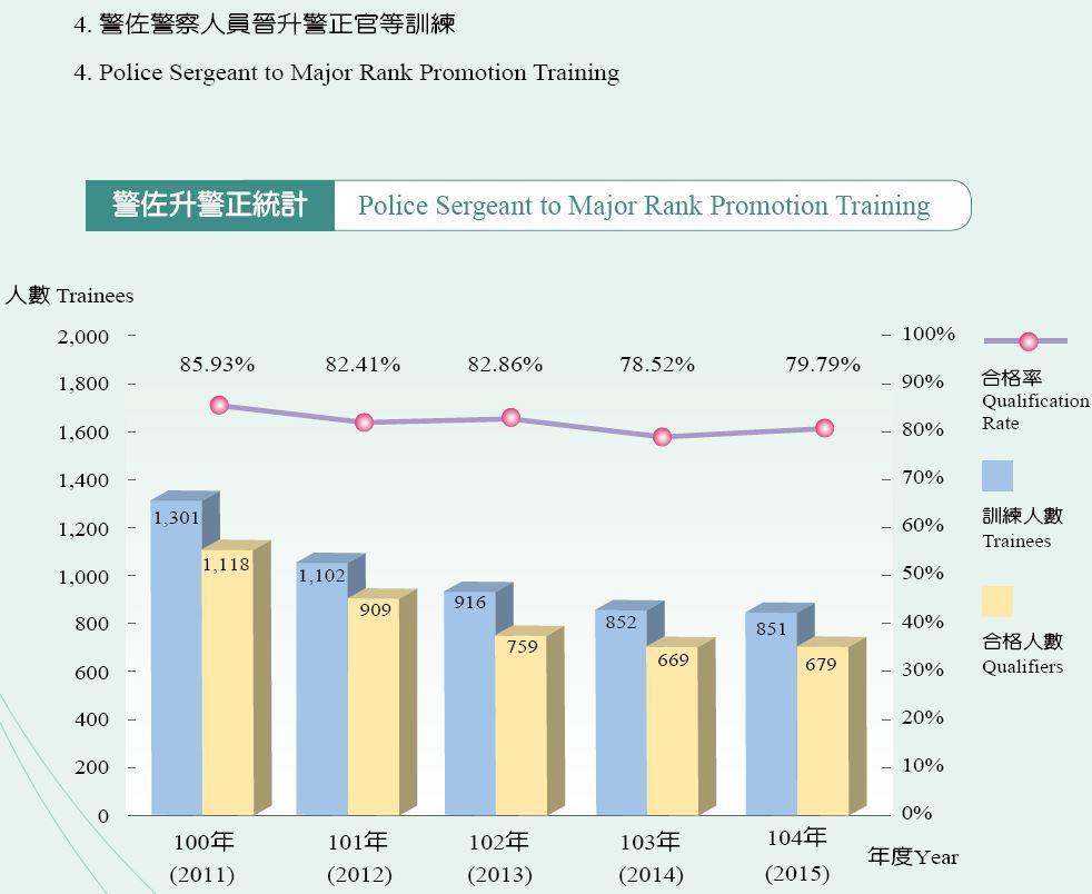 警正警察人員晉升警監官等訓練
