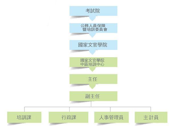組織價構圖